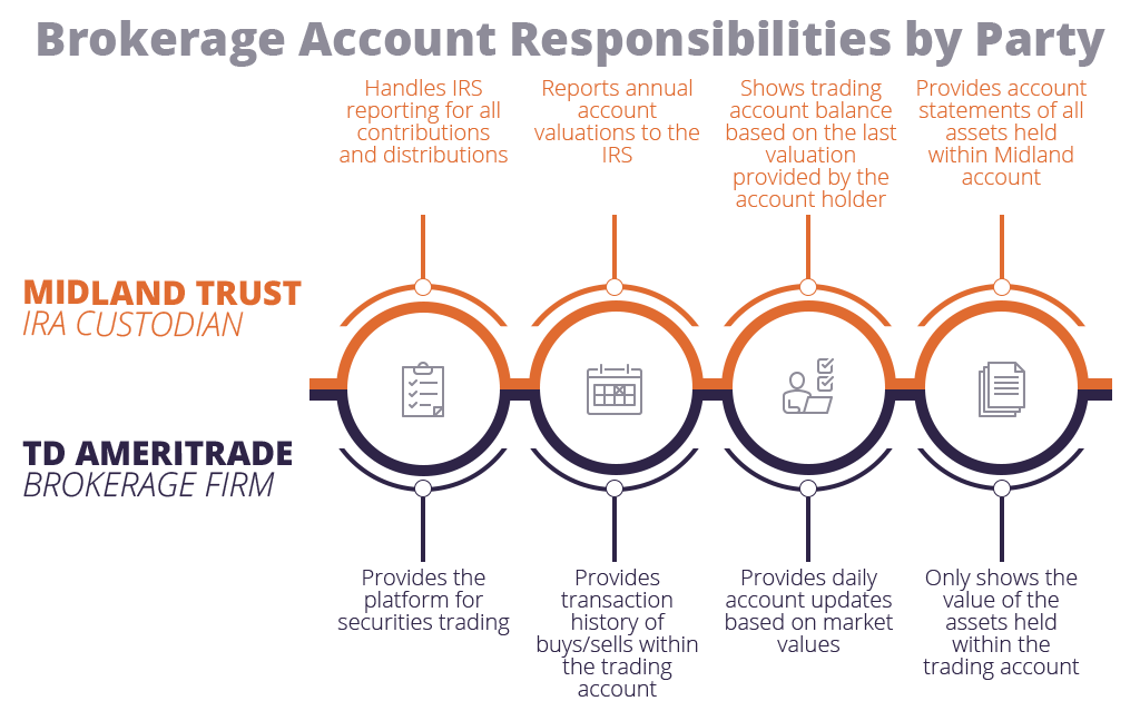 Brokerage Account Responsibilities by Party